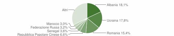 Grafico cittadinanza stranieri - Riccione 2019