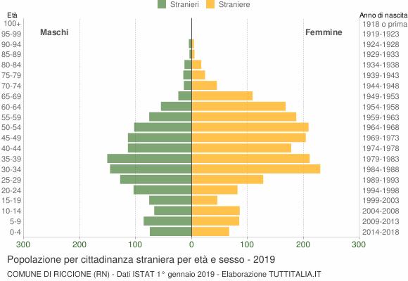 Grafico cittadini stranieri - Riccione 2019