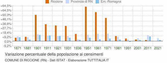 Grafico variazione percentuale della popolazione Comune di Riccione (RN)