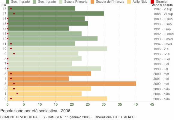 Grafico Popolazione in età scolastica - Voghiera 2006