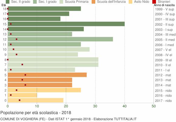 Grafico Popolazione in età scolastica - Voghiera 2018