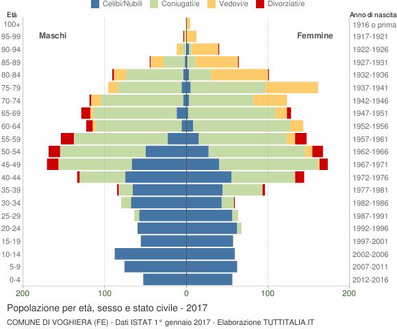 Grafico Popolazione per età, sesso e stato civile Comune di Voghiera (FE)