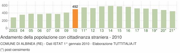 Grafico andamento popolazione stranieri Comune di Albinea (RE)