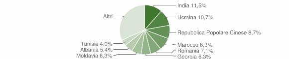Grafico cittadinanza stranieri - Albinea 2019