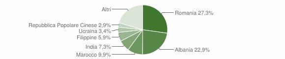 Grafico cittadinanza stranieri - Castel San Giovanni 2019