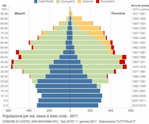 Grafico Popolazione per età, sesso e stato civile Comune di Castel San Giovanni (PC)
