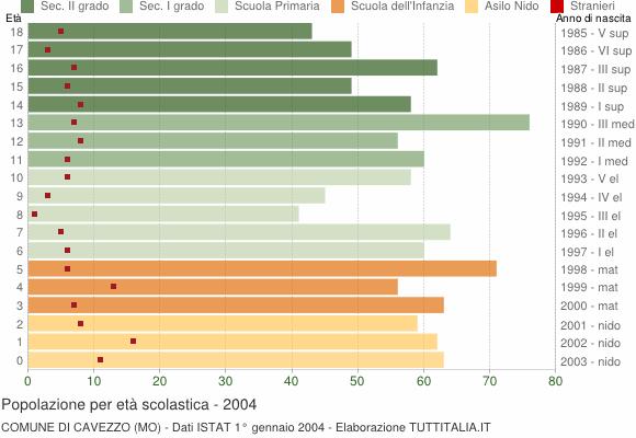 Grafico Popolazione in età scolastica - Cavezzo 2004