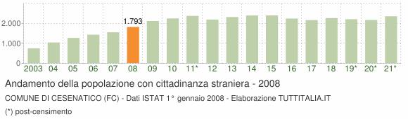 Grafico andamento popolazione stranieri Comune di Cesenatico (FC)