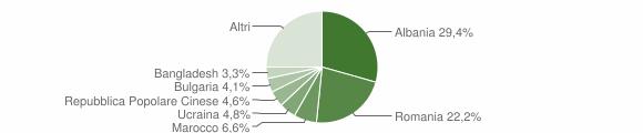 Grafico cittadinanza stranieri - Cesenatico 2018