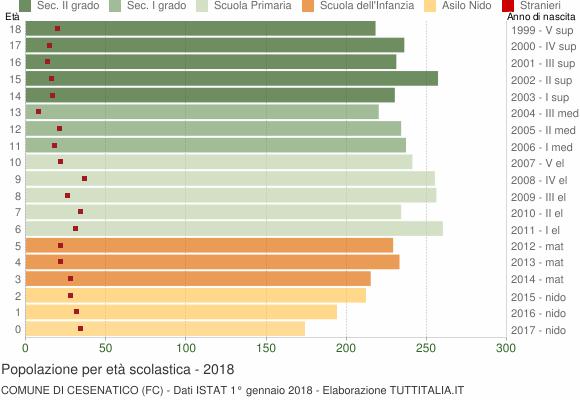 Grafico Popolazione in età scolastica - Cesenatico 2018