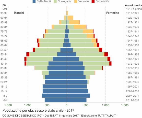 Grafico Popolazione per età, sesso e stato civile Comune di Cesenatico (FC)