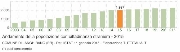 Grafico andamento popolazione stranieri Comune di Langhirano (PR)