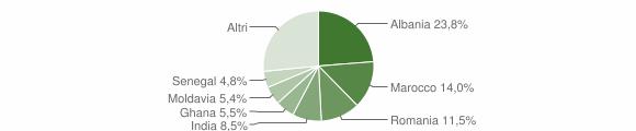 Grafico cittadinanza stranieri - Langhirano 2014