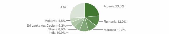 Grafico cittadinanza stranieri - Langhirano 2019