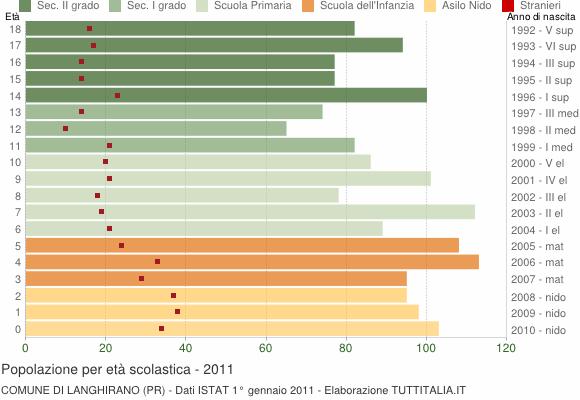 Grafico Popolazione in età scolastica - Langhirano 2011