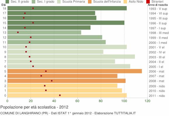 Grafico Popolazione in età scolastica - Langhirano 2012