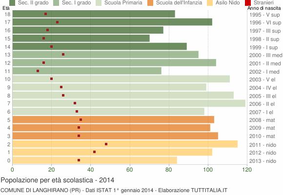 Grafico Popolazione in età scolastica - Langhirano 2014