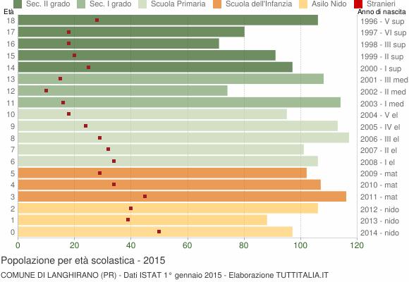 Grafico Popolazione in età scolastica - Langhirano 2015