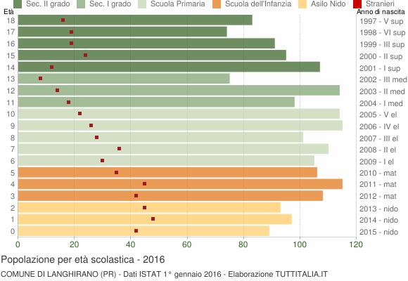Grafico Popolazione in età scolastica - Langhirano 2016