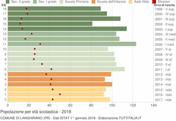 Grafico Popolazione in età scolastica - Langhirano 2018