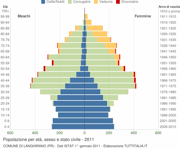 Grafico Popolazione per età, sesso e stato civile Comune di Langhirano (PR)