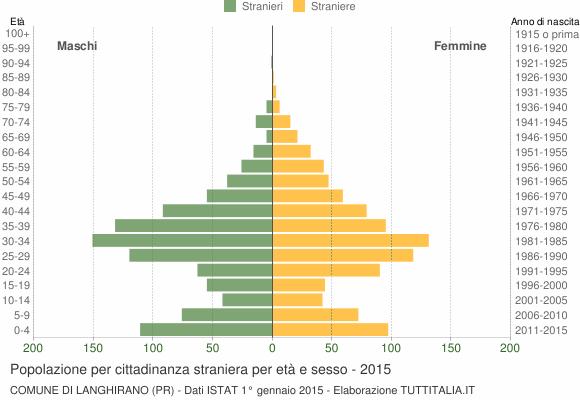Grafico cittadini stranieri - Langhirano 2015