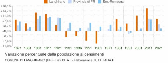 Grafico variazione percentuale della popolazione Comune di Langhirano (PR)