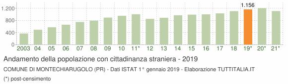Grafico andamento popolazione stranieri Comune di Montechiarugolo (PR)