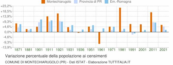 Grafico variazione percentuale della popolazione Comune di Montechiarugolo (PR)