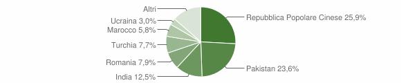 Grafico cittadinanza stranieri - Rio Saliceto 2019