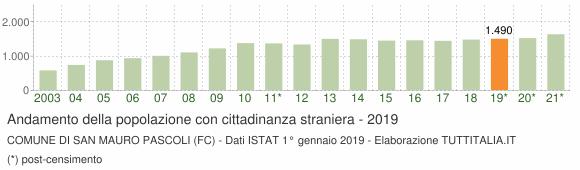Grafico andamento popolazione stranieri Comune di San Mauro Pascoli (FC)