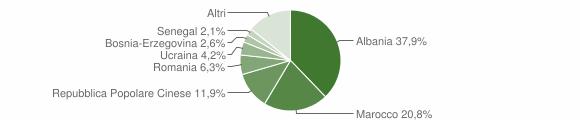 Grafico cittadinanza stranieri - San Mauro Pascoli 2016
