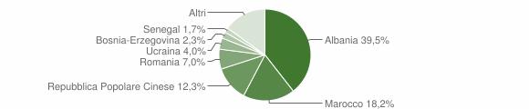 Grafico cittadinanza stranieri - San Mauro Pascoli 2018