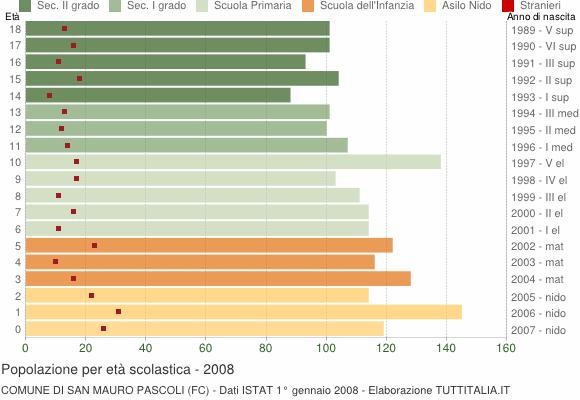 Grafico Popolazione in età scolastica - San Mauro Pascoli 2008