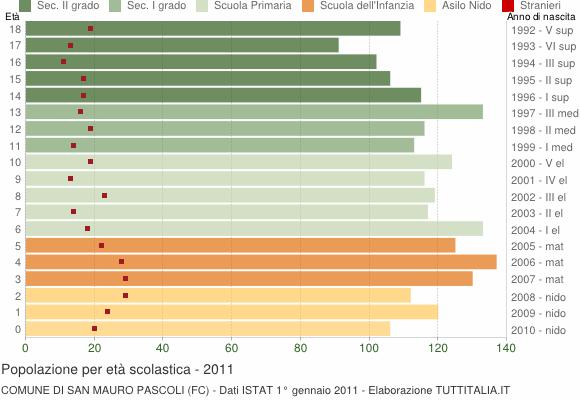 Grafico Popolazione in età scolastica - San Mauro Pascoli 2011