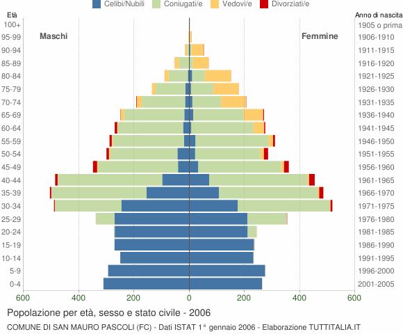 Grafico Popolazione per età, sesso e stato civile Comune di San Mauro Pascoli (FC)