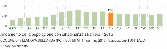 Grafico andamento popolazione stranieri Comune di Villanova sull'Arda (PC)