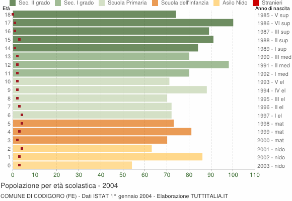 Grafico Popolazione in età scolastica - Codigoro 2004