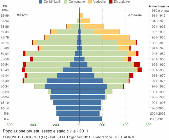 Grafico Popolazione per età, sesso e stato civile Comune di Codigoro (FE)