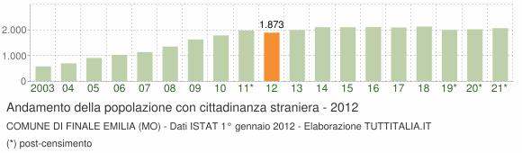 Grafico andamento popolazione stranieri Comune di Finale Emilia (MO)