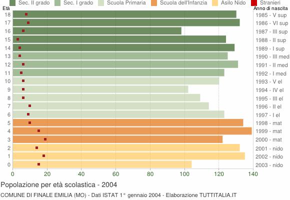 Grafico Popolazione in età scolastica - Finale Emilia 2004