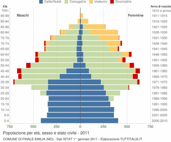 Grafico Popolazione per età, sesso e stato civile Comune di Finale Emilia (MO)
