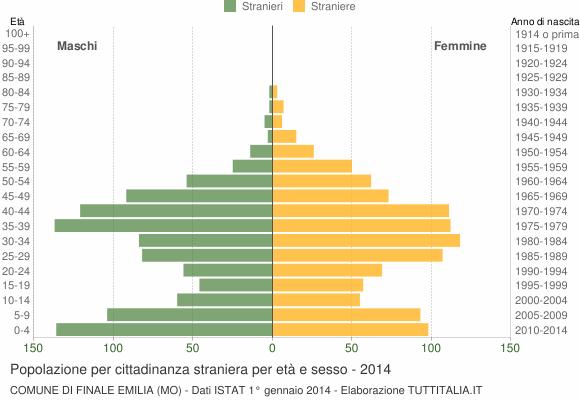 Grafico cittadini stranieri - Finale Emilia 2014