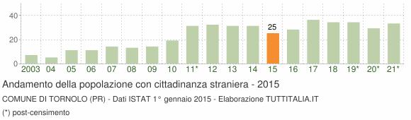 Grafico andamento popolazione stranieri Comune di Tornolo (PR)