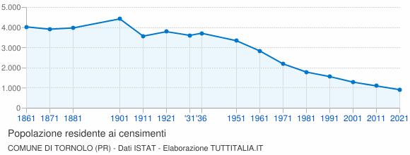 Grafico andamento storico popolazione Comune di Tornolo (PR)