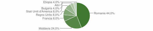 Grafico cittadinanza stranieri - Tornolo 2015