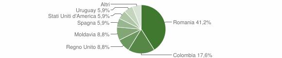 Grafico cittadinanza stranieri - Tornolo 2019