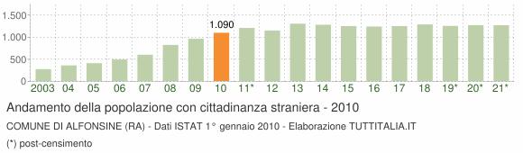 Grafico andamento popolazione stranieri Comune di Alfonsine (RA)