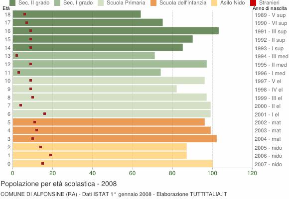 Grafico Popolazione in età scolastica - Alfonsine 2008