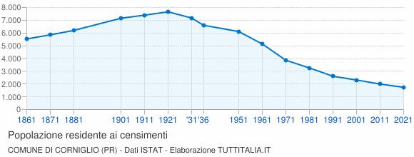 Grafico andamento storico popolazione Comune di Corniglio (PR)
